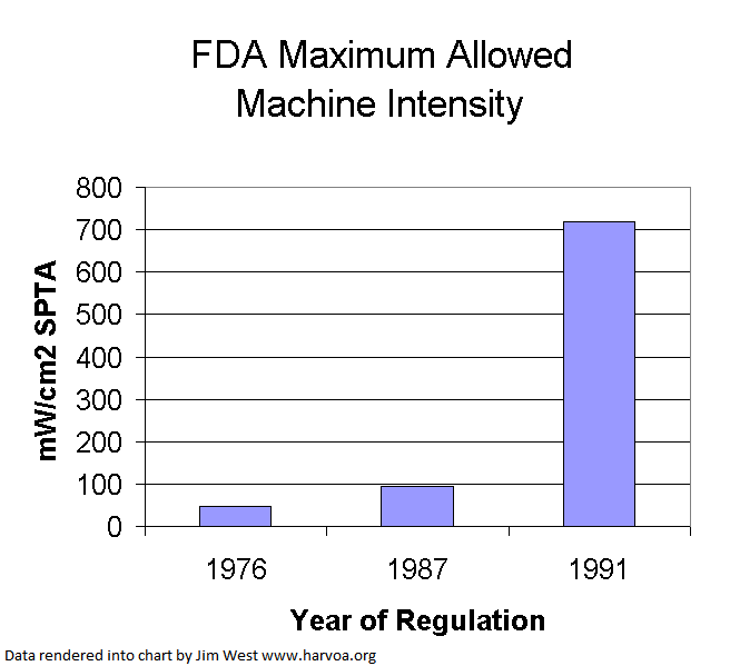 FDA max allowed machine intensities